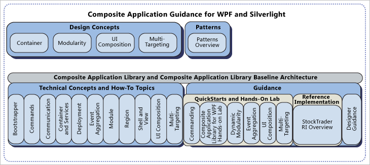 Book Review: Composite Application Guidance for WPF and